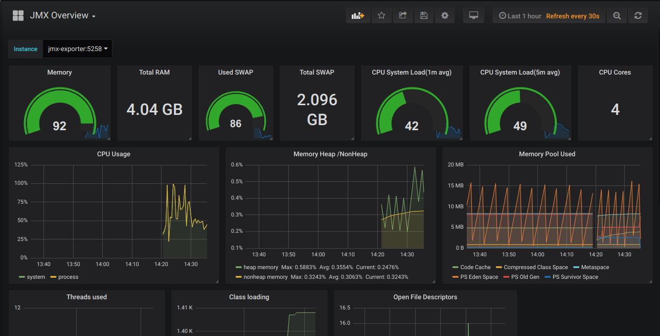 Setup Prometheus and Grafana for MySQL and JVM